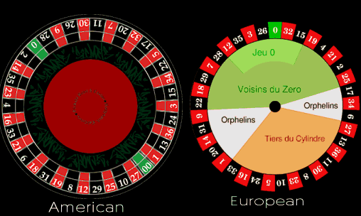 What are the Differences between American & European Roulette?